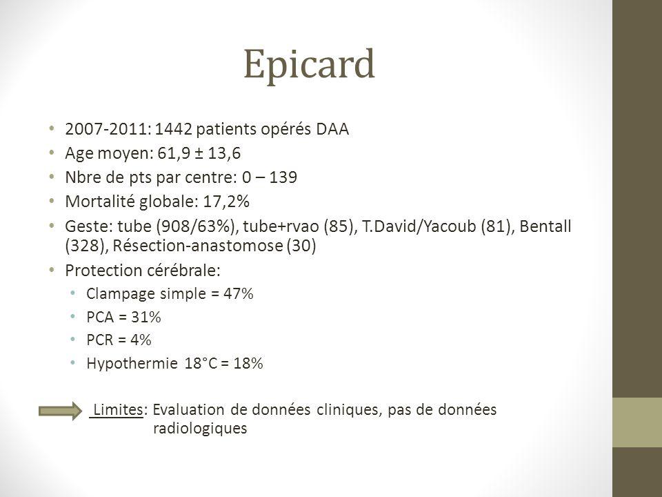 Epicard 2007-2011: 1442 patients opérés DAA Age moyen: 61,9 ± 13,6