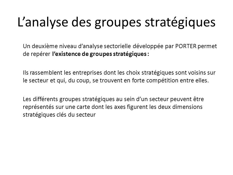 L'analyse des groupes stratégiques