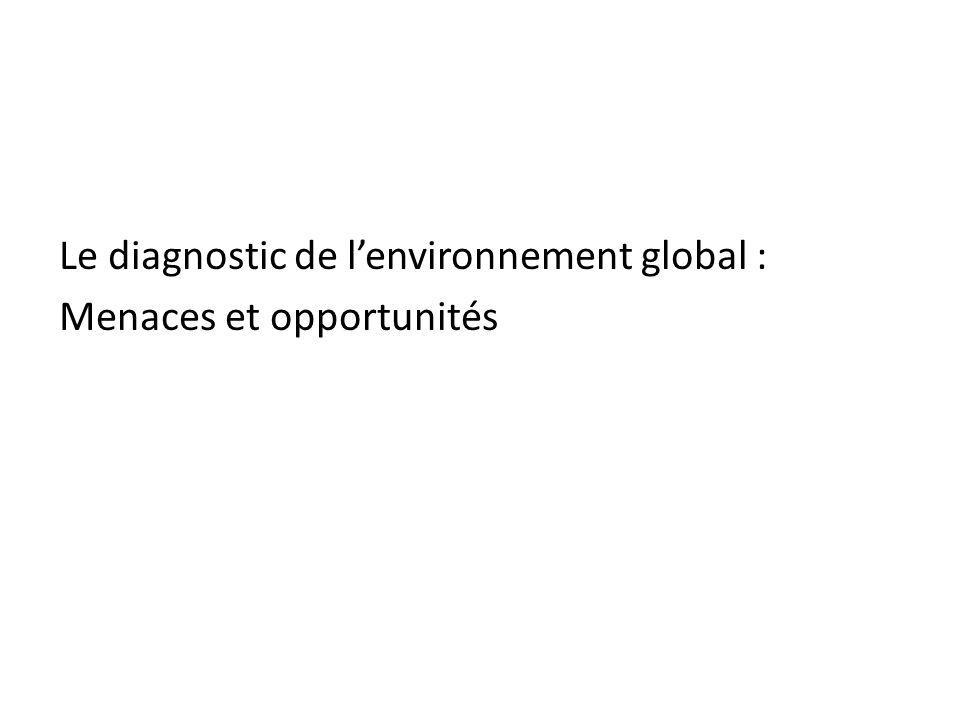 Le diagnostic de l'environnement global : Menaces et opportunités