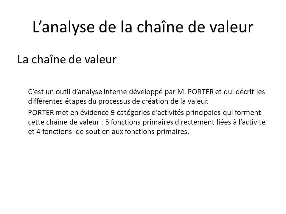 L'analyse de la chaîne de valeur