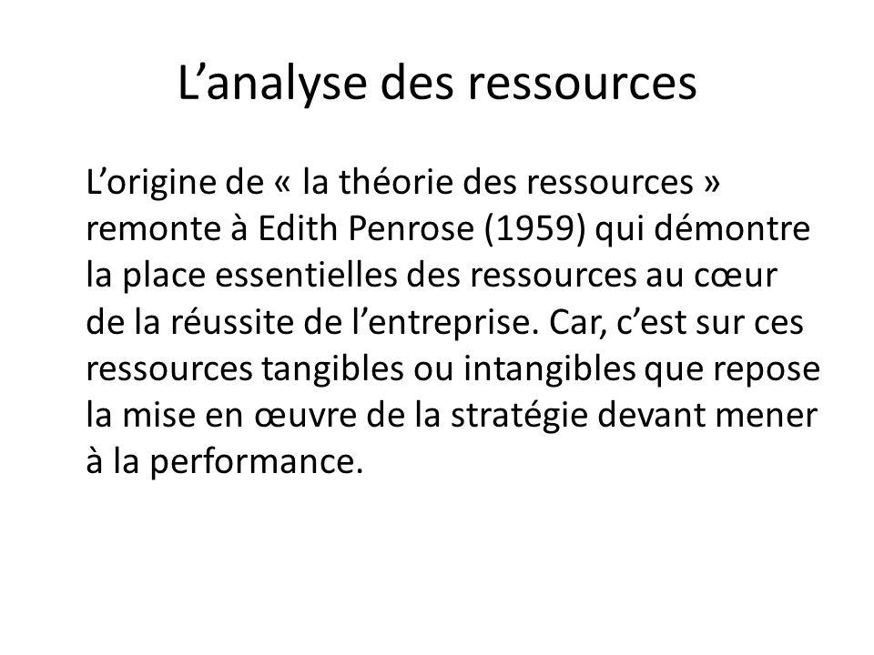 L'analyse des ressources