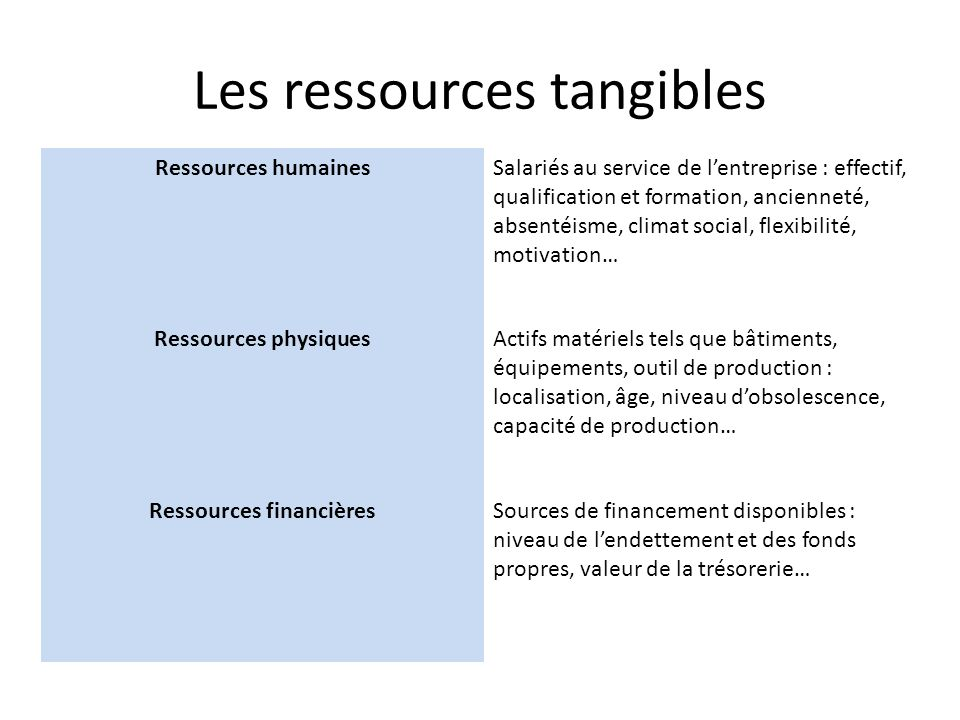 Les ressources tangibles