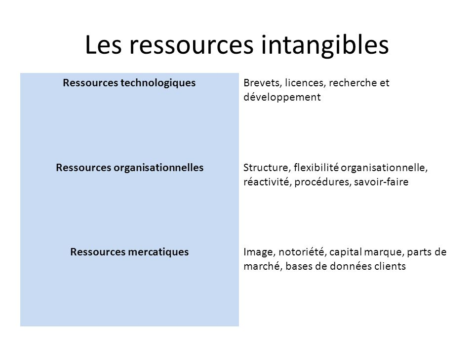 Les ressources intangibles