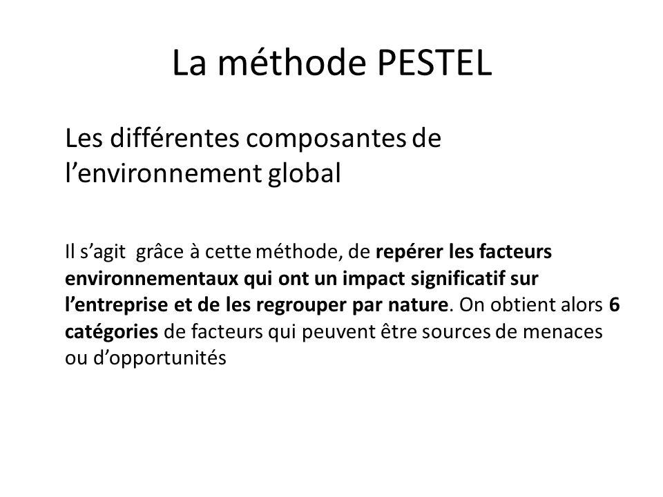 La méthode PESTEL Les différentes composantes de l'environnement global.