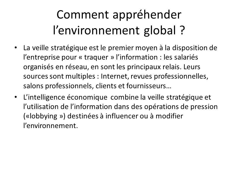 Comment appréhender l'environnement global