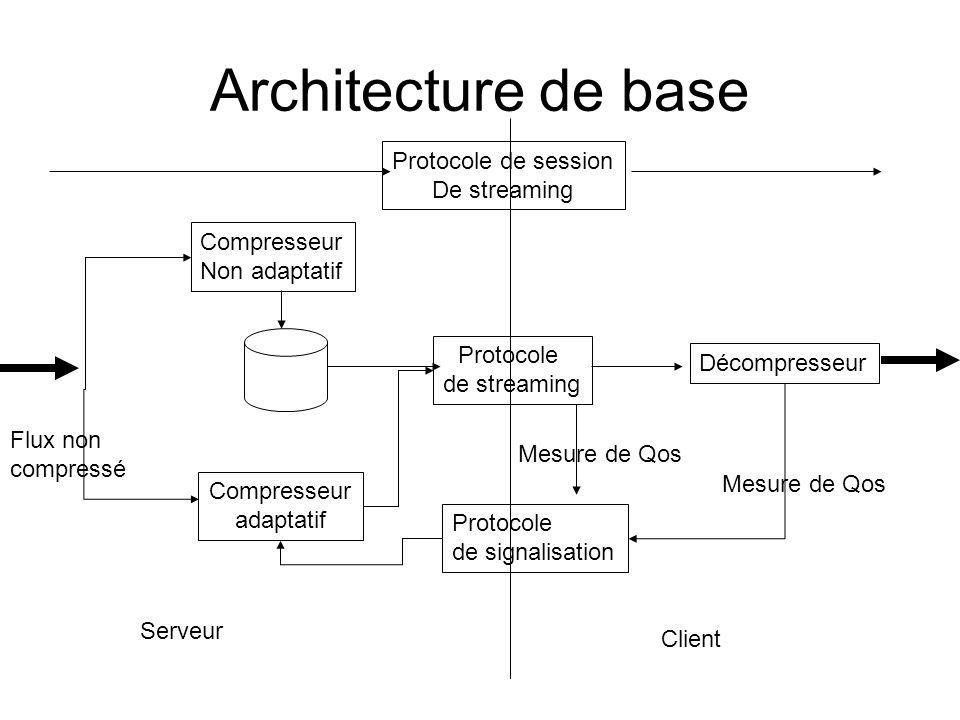Architecture de base Protocole de session De streaming Compresseur