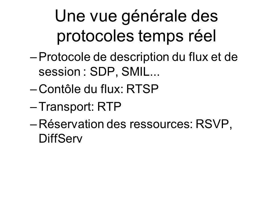 Une vue générale des protocoles temps réel