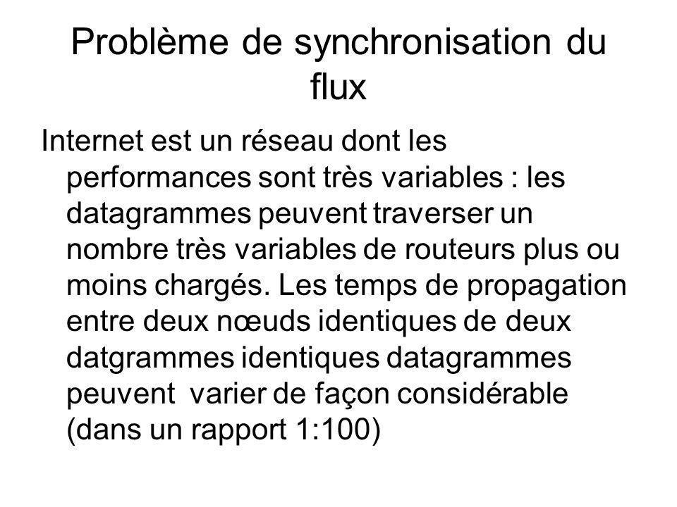 Problème de synchronisation du flux