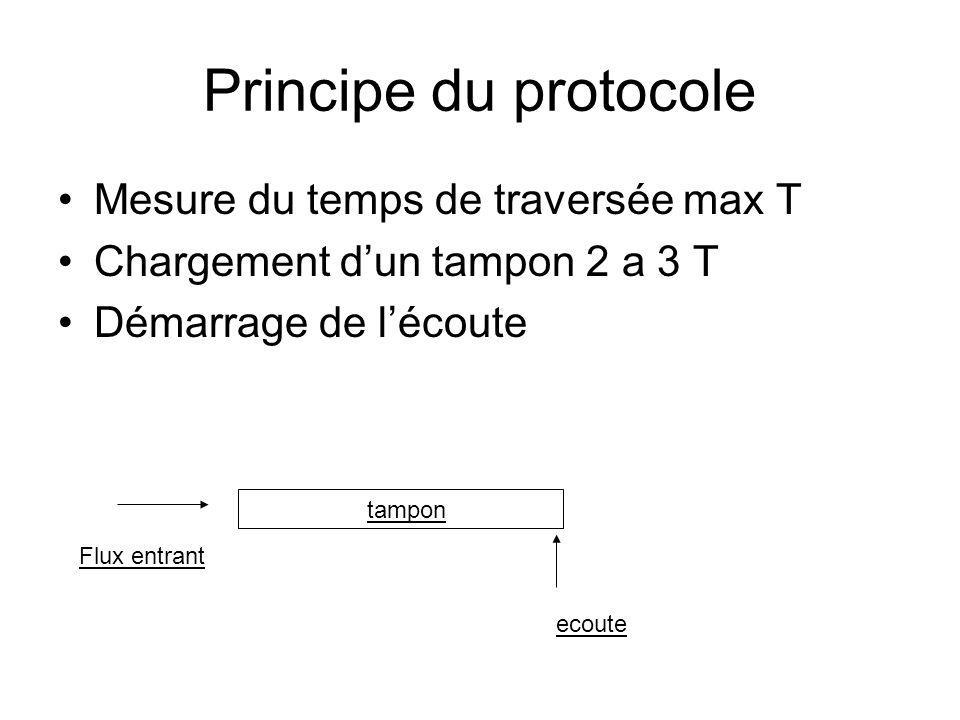 Principe du protocole Mesure du temps de traversée max T
