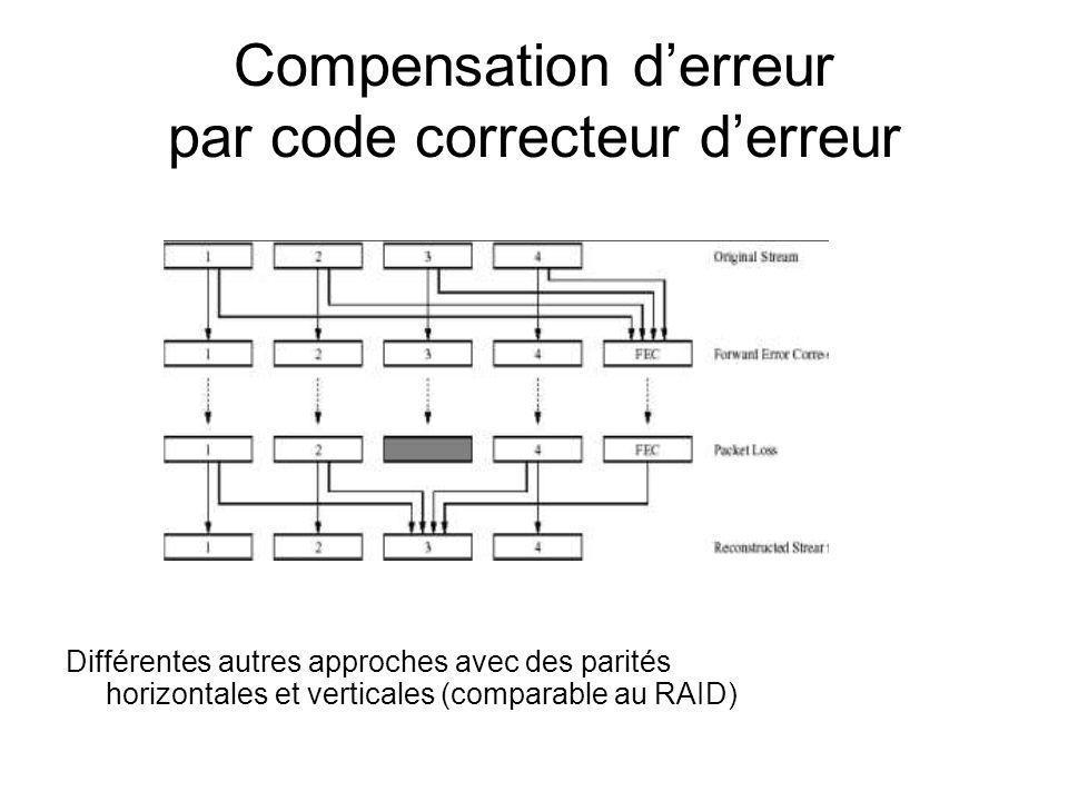 Compensation d'erreur par code correcteur d'erreur