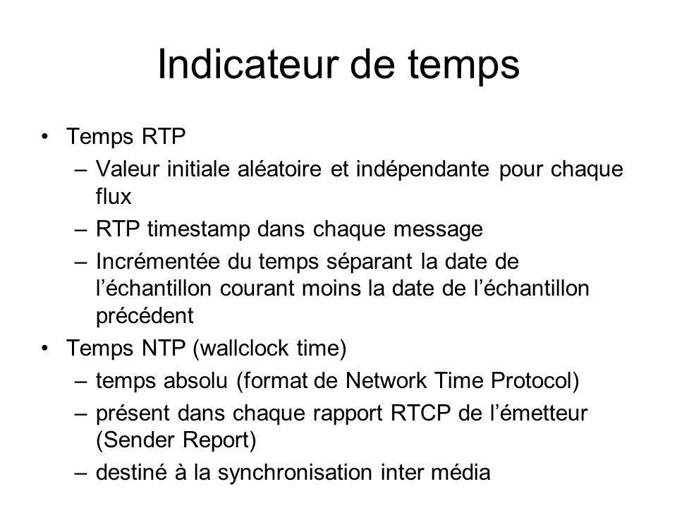 Indicateur de temps Temps RTP