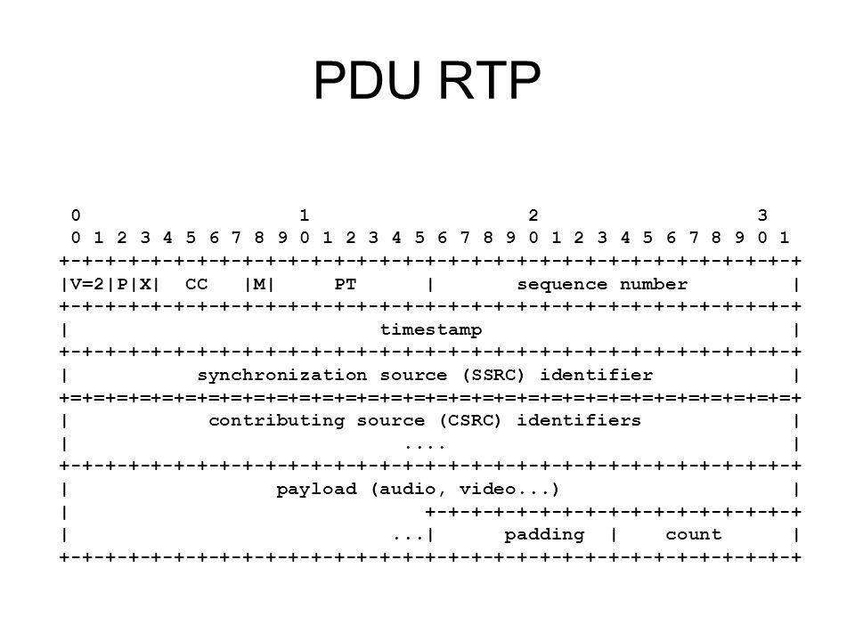 PDU RTP 0 1 2 3. 0 1 2 3 4 5 6 7 8 9 0 1 2 3 4 5 6 7 8 9 0 1 2 3 4 5 6 7 8 9 0 1.