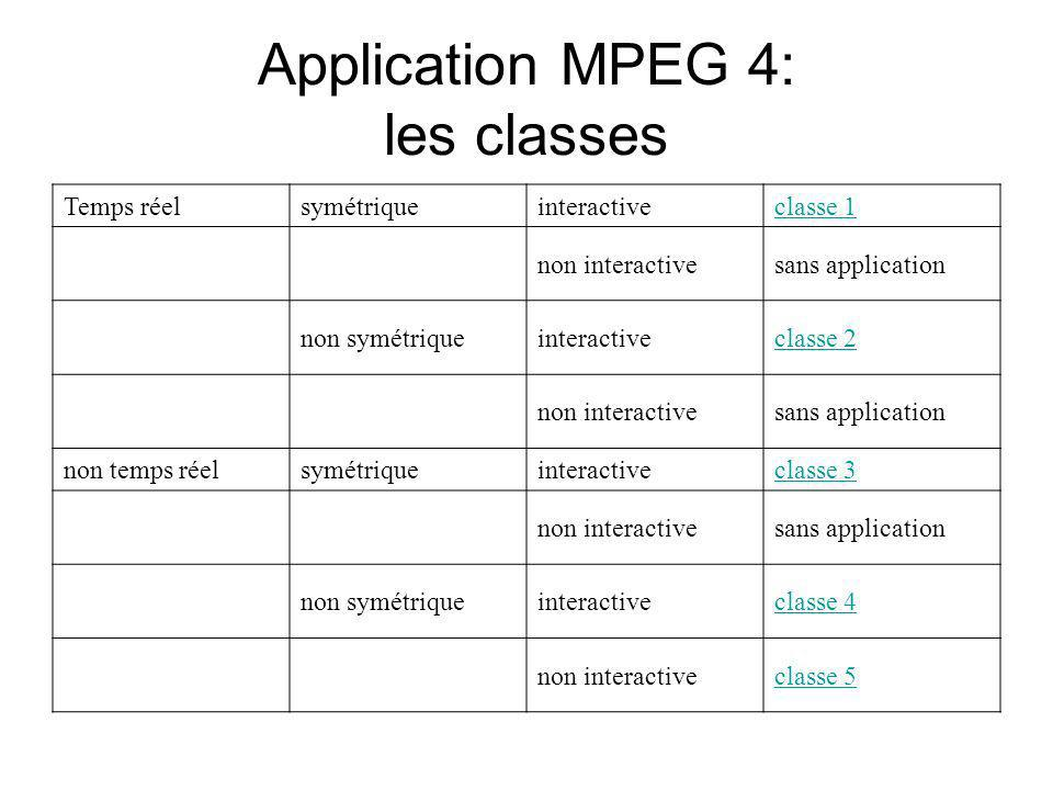 Application MPEG 4: les classes