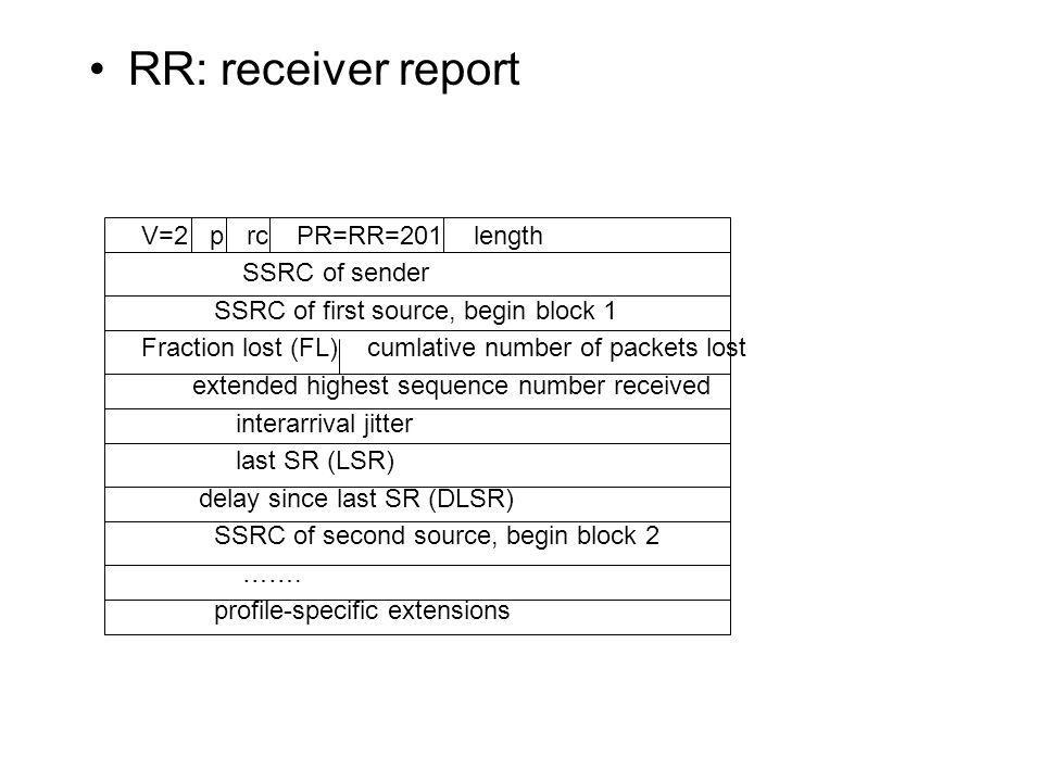 RR: receiver report V=2 p rc PR=RR=201 length SSRC of sender