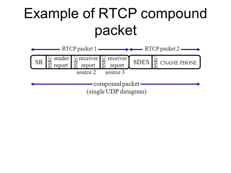 Example of RTCP compound packet