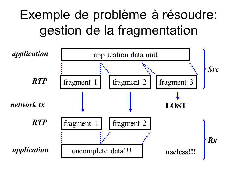 Exemple de problème à résoudre: gestion de la fragmentation