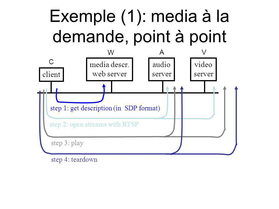 Exemple (1): media à la demande, point à point