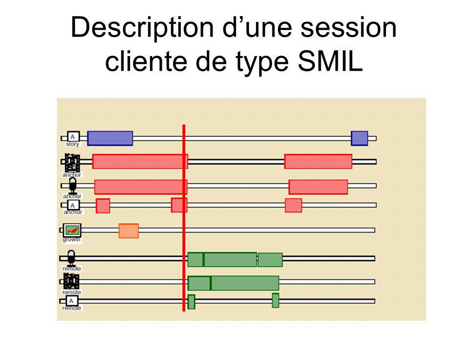 Description d'une session cliente de type SMIL