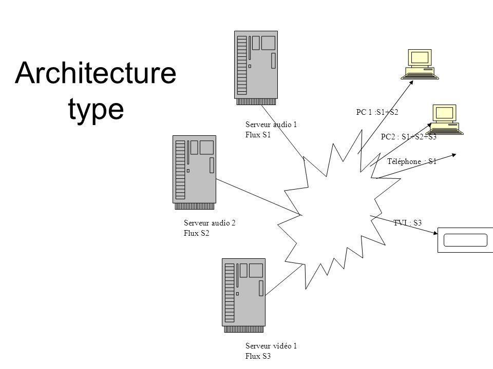Architecture type Serveur vidéo 1 Flux S3 Serveur audio 1 Flux S1
