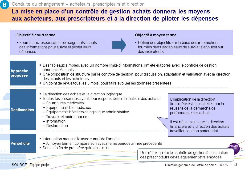 BConduite du changement – acheteurs, prescripteurs et direction. PAR-FGP053-20111027-MODELE-EP2710.