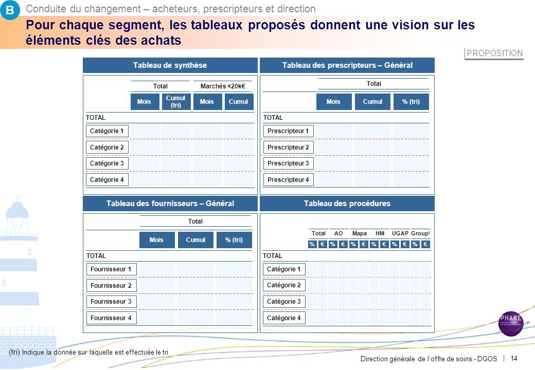 B Conduite du changement – acheteurs, prescripteurs et direction. PAR-FGP053-20111027-MODELE-EP2710.