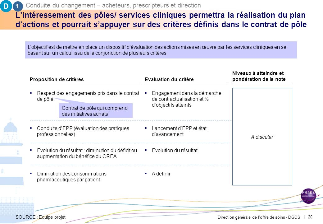 D 1. Conduite du changement – acheteurs, prescripteurs et direction. PAR-FGP053-20111027-MODELE-EP2710.