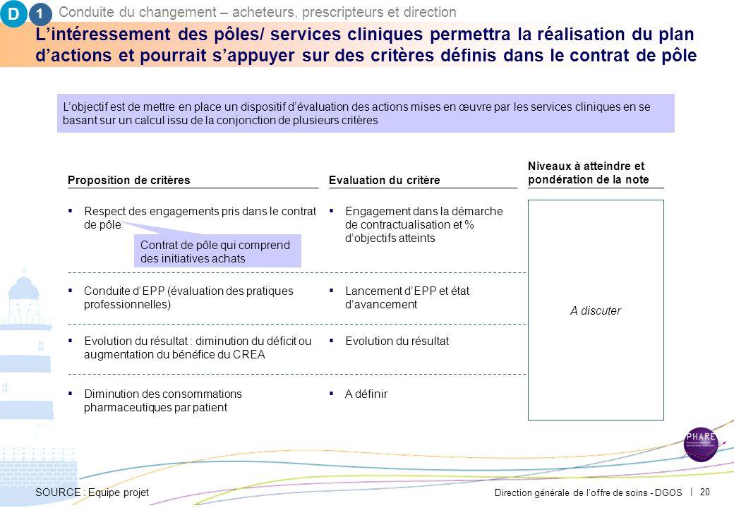 D1. Conduite du changement – acheteurs, prescripteurs et direction. PAR-FGP053-20111027-MODELE-EP2710.