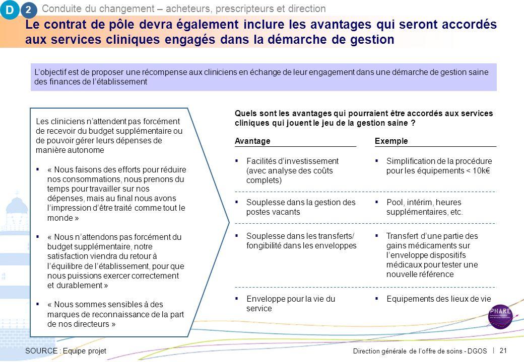 D2. Conduite du changement – acheteurs, prescripteurs et direction. PAR-FGP053-20111027-MODELE-EP2710.