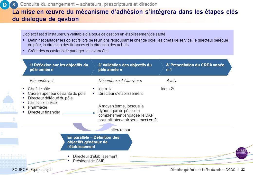 D3. Conduite du changement – acheteurs, prescripteurs et direction. PAR-FGP053-20111027-MODELE-EP2710.