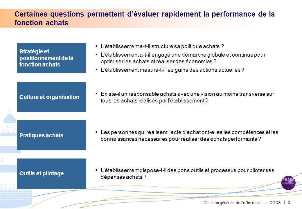 PAR-FGP053-20111027-MODELE-EP2710 Certaines questions permettent d'évaluer rapidement la performance de la fonction achats.
