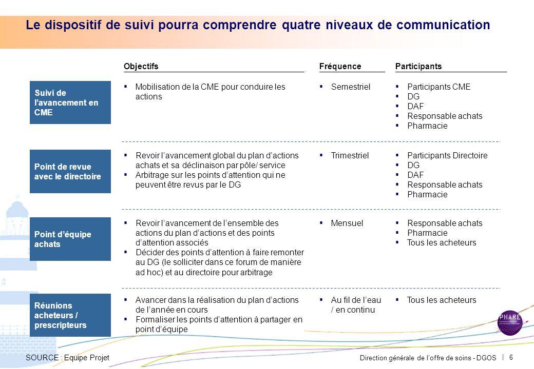 Le dispositif de suivi pourra comprendre quatre niveaux de communication