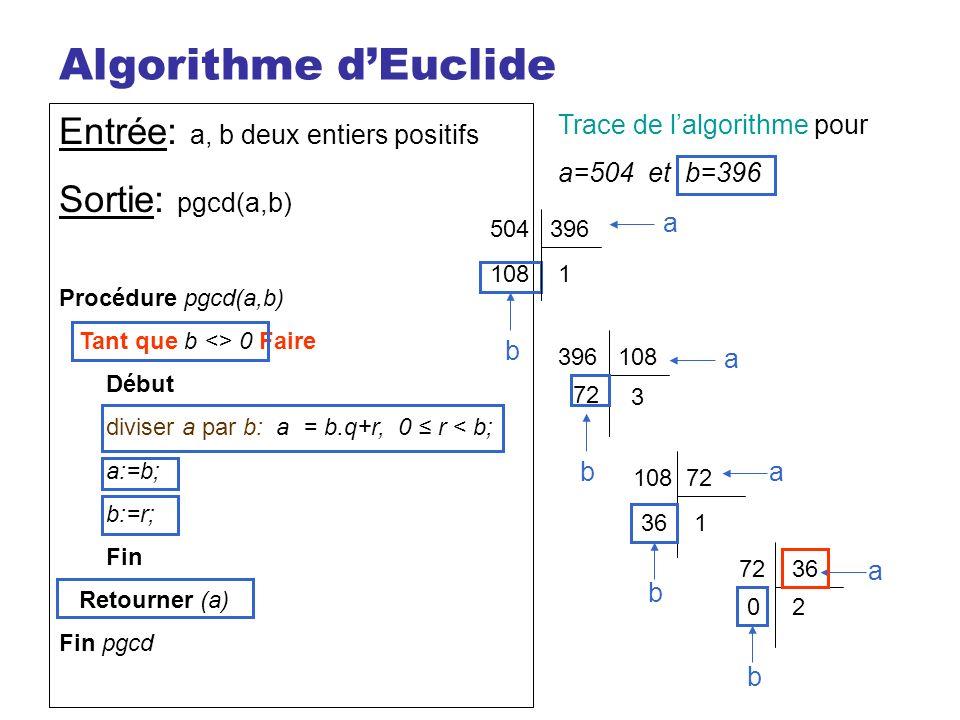 Algorithme d'Euclide Entrée: a, b deux entiers positifs
