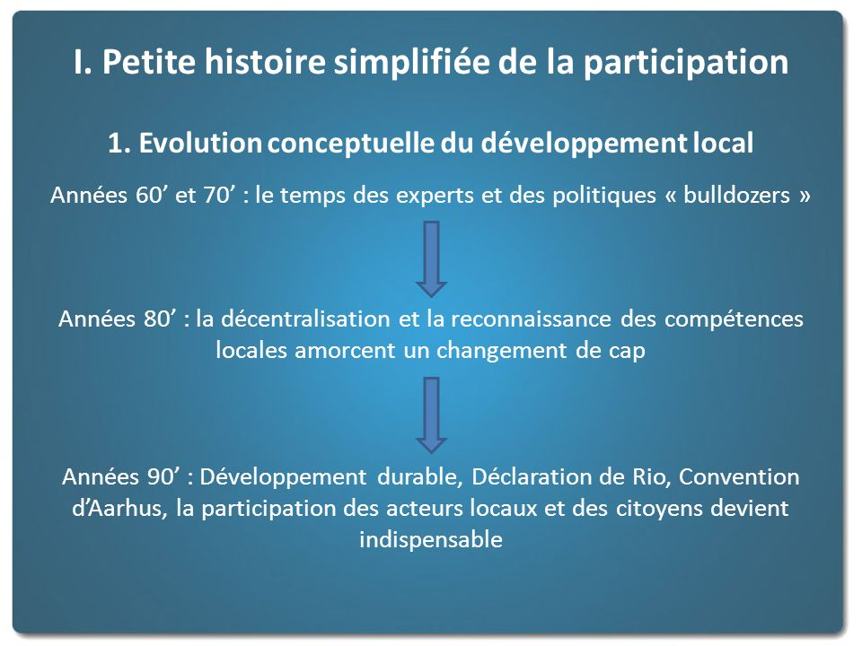 I. Petite histoire simplifiée de la participation 1