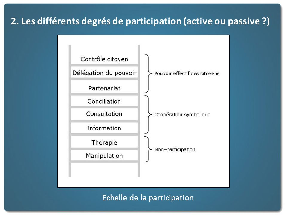 Echelle de la participation