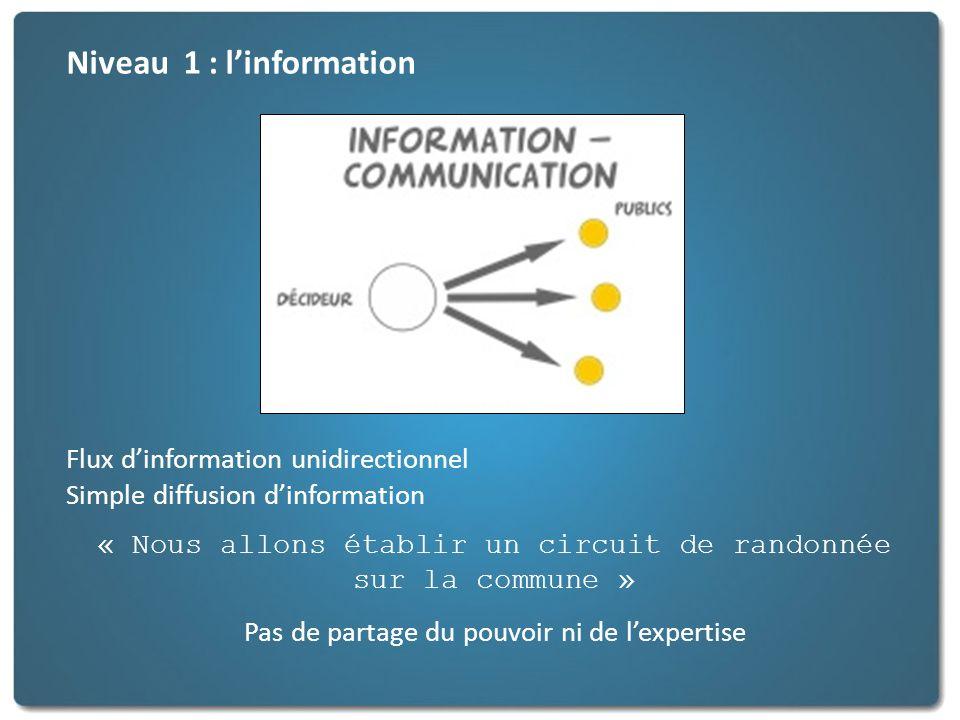 Niveau 1 : l'information