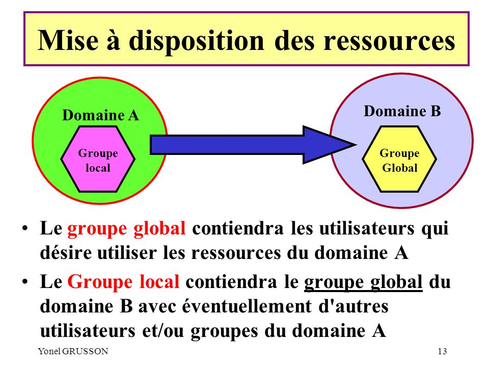 Mise à disposition des ressources