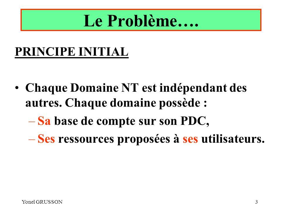 Le Problème…. PRINCIPE INITIAL