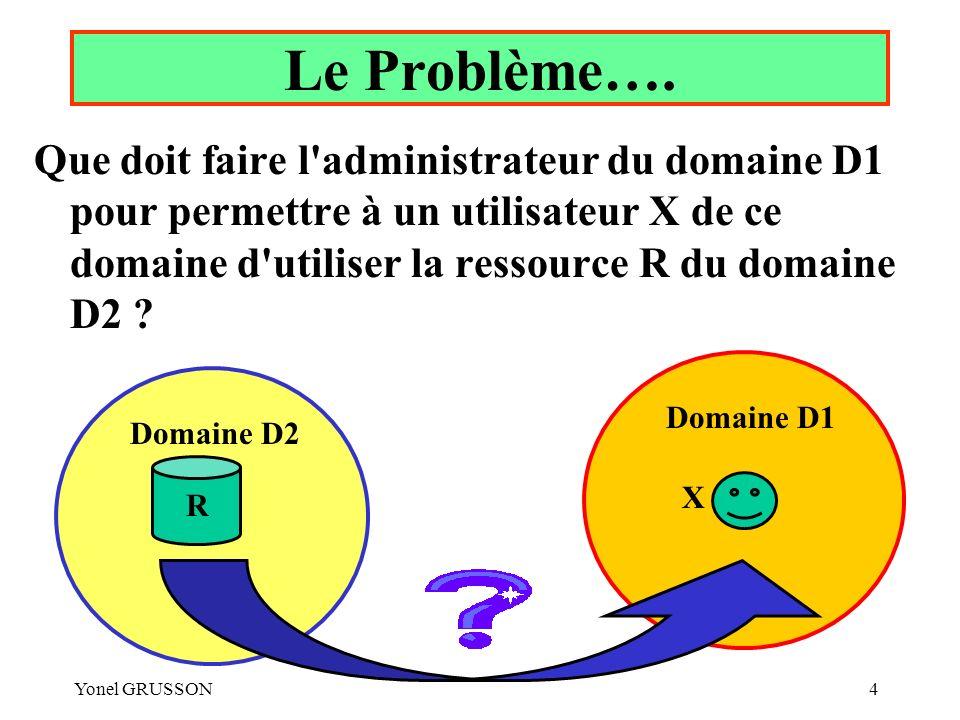Le Problème…. Que doit faire l administrateur du domaine D1 pour permettre à un utilisateur X de ce domaine d utiliser la ressource R du domaine D2
