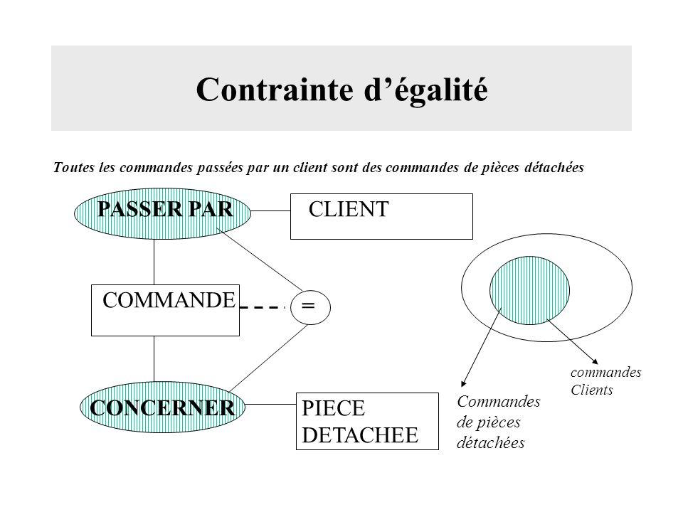 Contrainte d'égalité PASSER PAR CLIENT COMMANDE = CONCERNER PIECE