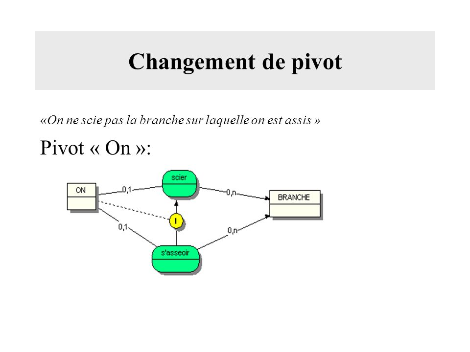 Changement de pivot Pivot « On »: