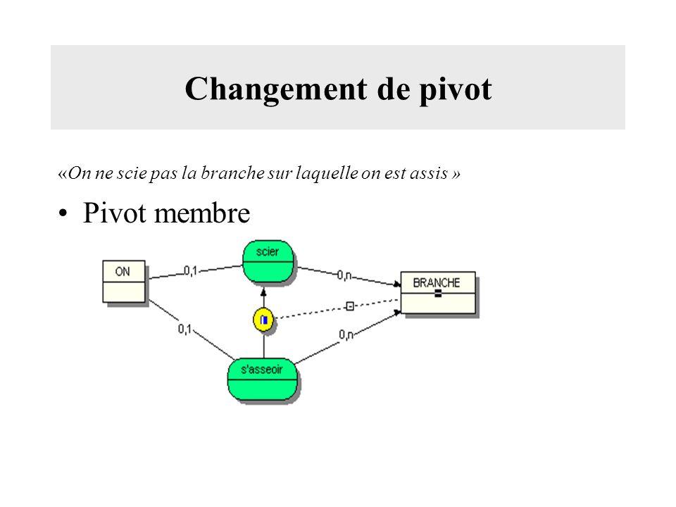 Changement de pivot Pivot membre