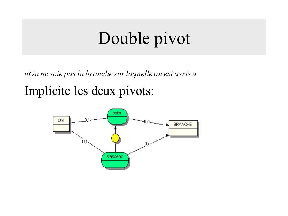 Double pivot Implicite les deux pivots: