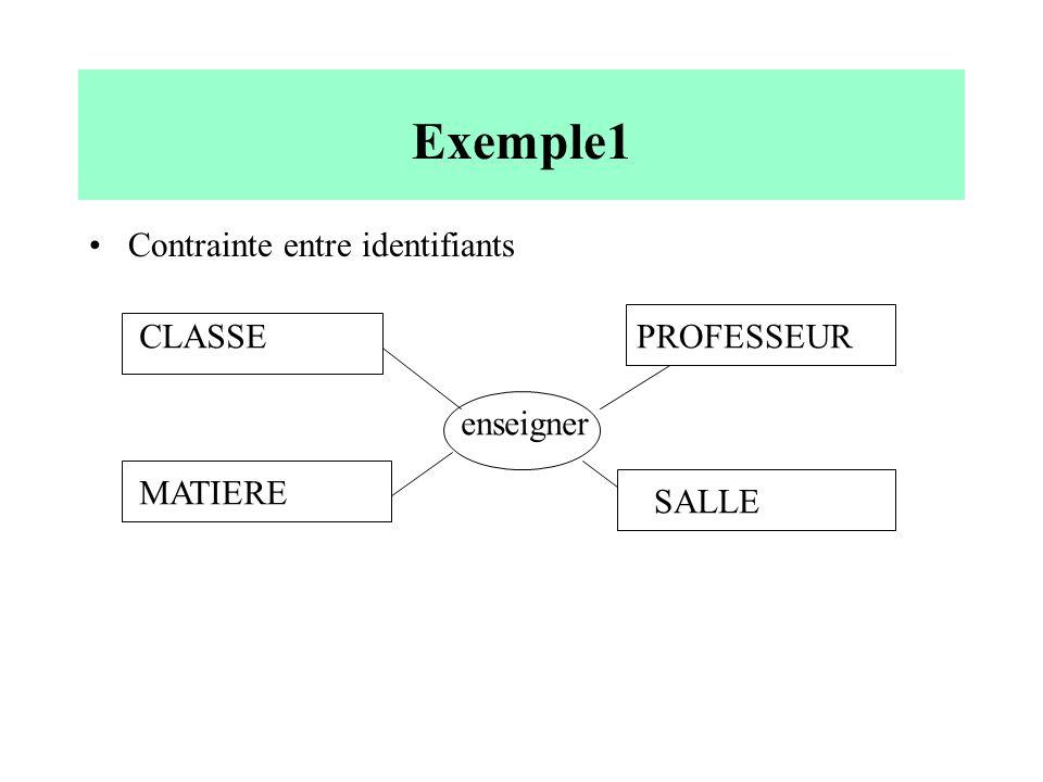 Exemple1 Contrainte entre identifiants CLASSE PROFESSEUR enseigner