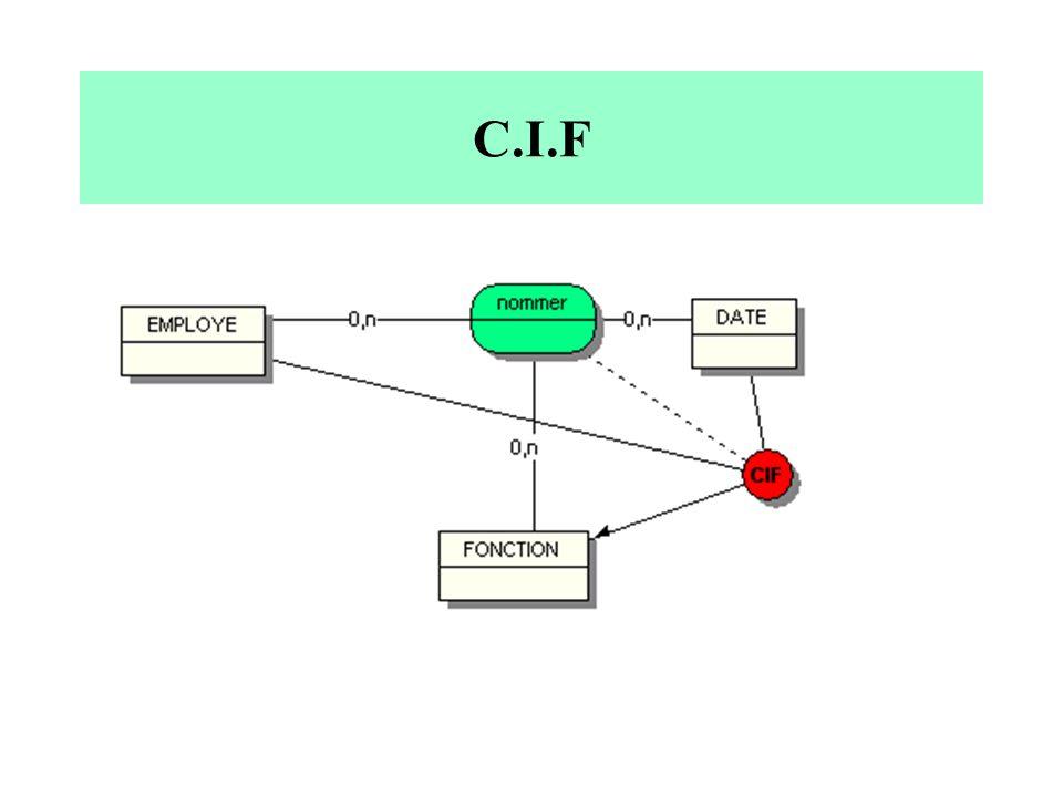 C.I.F
