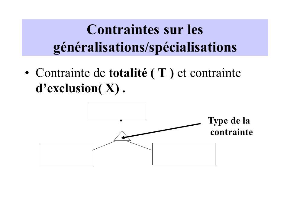 Contraintes sur les généralisations/spécialisations