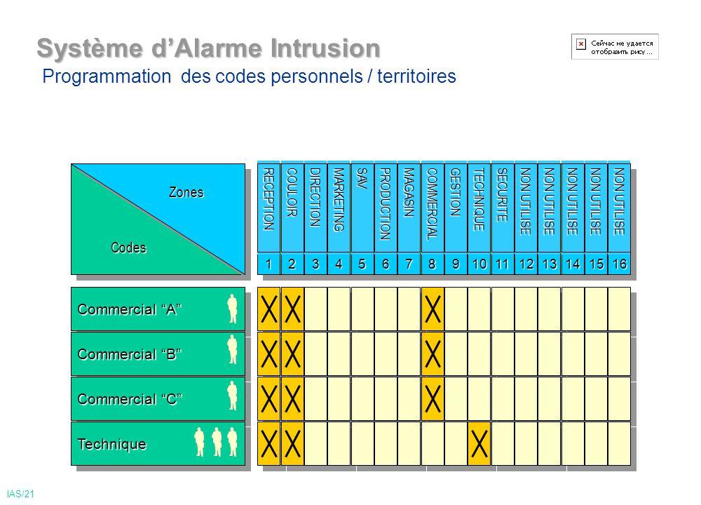 Système d'Alarme Intrusion