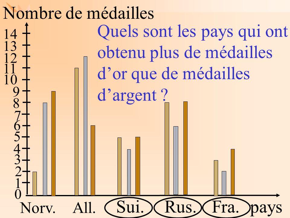 Nombre de médailles Quels sont les pays qui ont obtenu plus de médailles d'or que de médailles d'argent