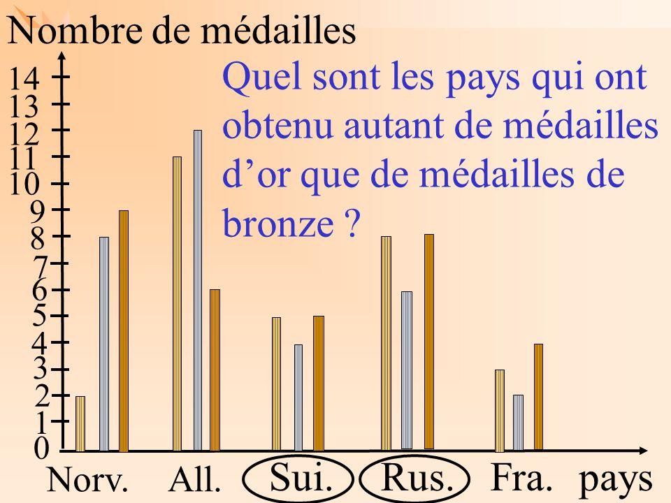 Nombre de médailles Quel sont les pays qui ont obtenu autant de médailles d'or que de médailles de bronze