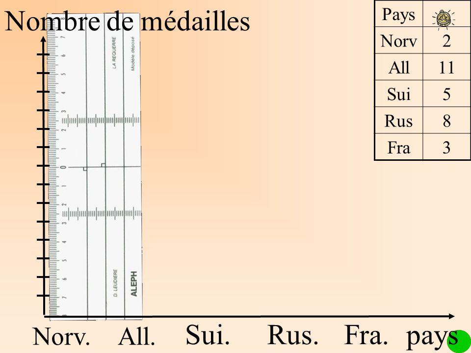 Nombre de médailles Sui. Rus. Fra. pays Norv. All. Pays Norv 2 All 11