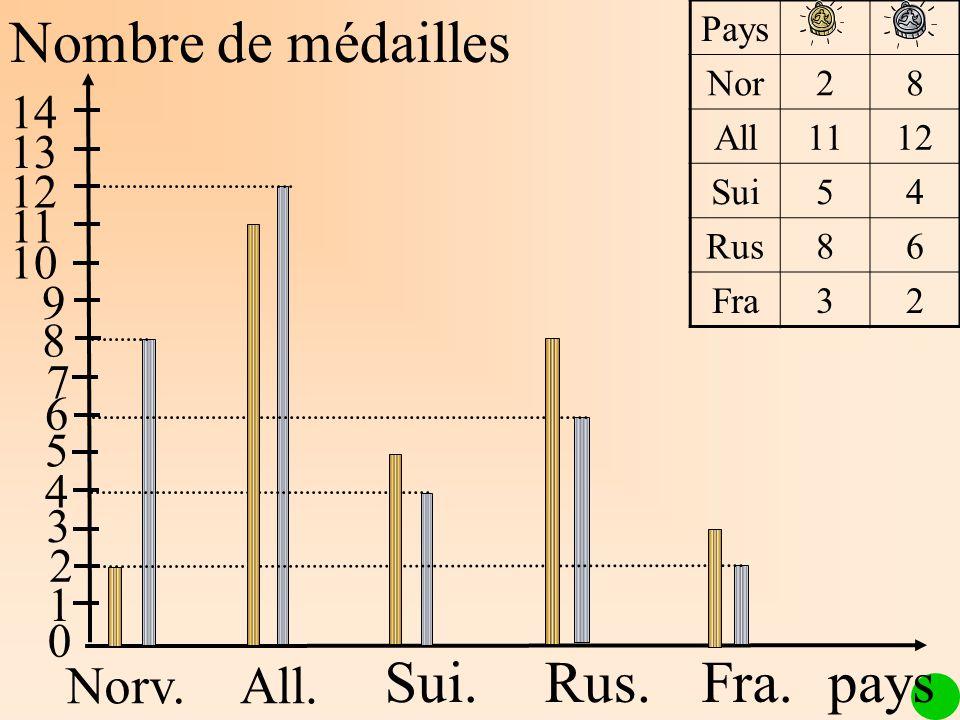 Nombre de médailles Sui. Rus. Fra. pays Norv. All. 14 13 12 11 10 9 8